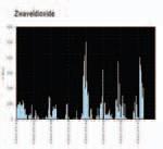 De uitstoot van SO2 zoals opgemeten in december. FOTO SMOC