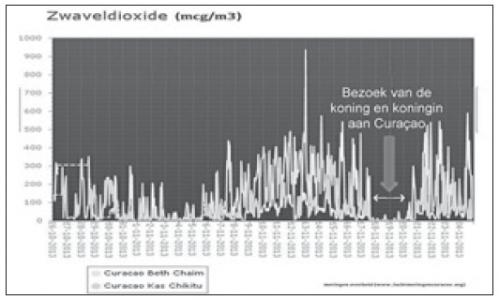 De meetgegevens die laten zien dat de uitstoot van de Isla uitgerekend tijdens het koninklijk bezoek in november 2013 binnen de normen bleef.