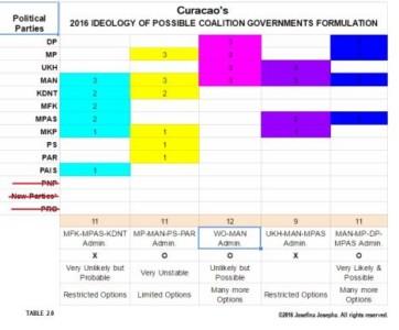 curacao-verkiezingen-2016-poll