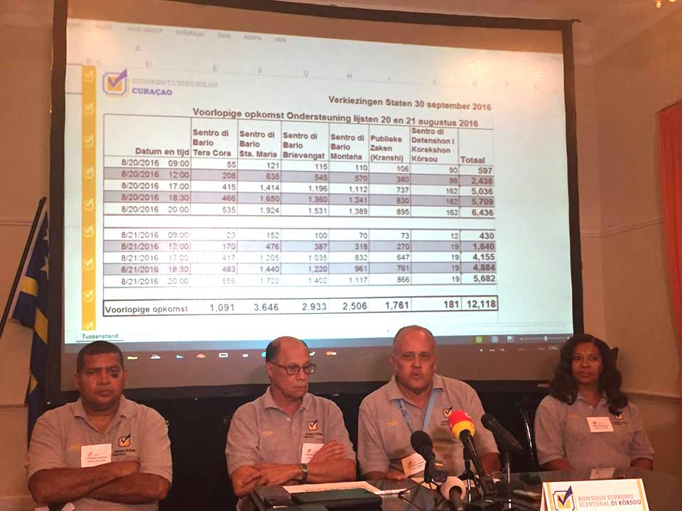 Partijen moeten boeken overleggen voor 1 februari | Persbureau Curacao