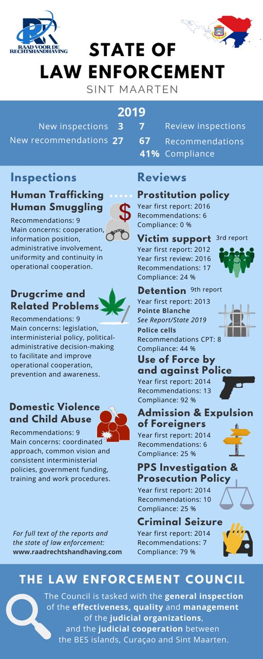 RvR | Staat van de Rechtshandhaving Sint Maarten 2019