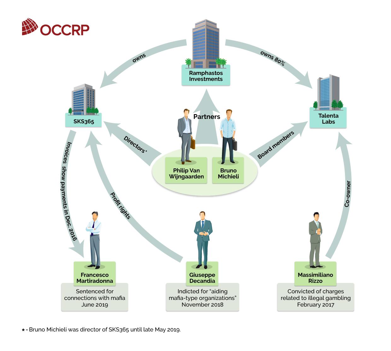 OCCRP | Gambling on crime