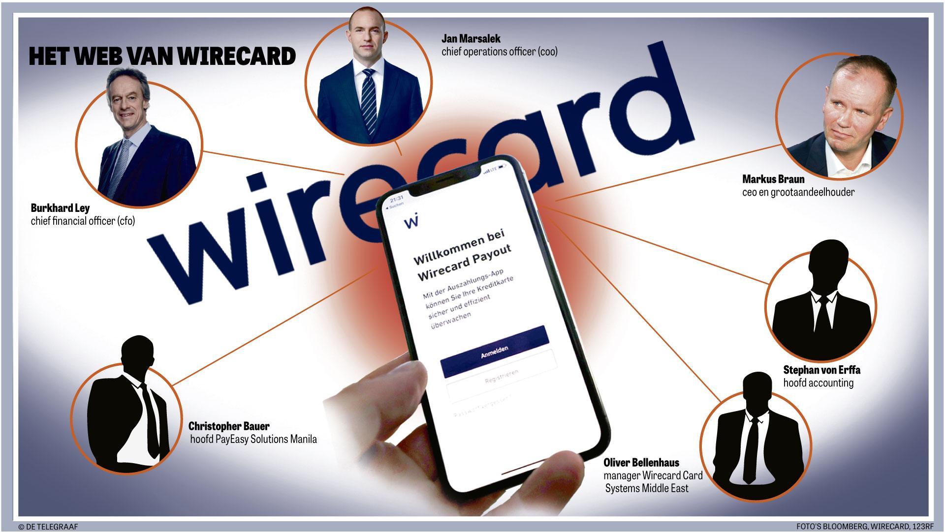 Telegraaf   Eerste slachtoffers bizarre fraude Wirecard in actie